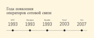 Года появления операторов сотовой связи